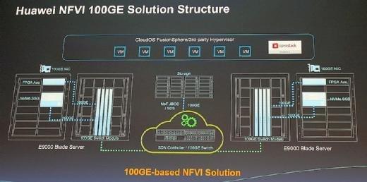 Die NFVI-Lösung von Huawei im Überblick.