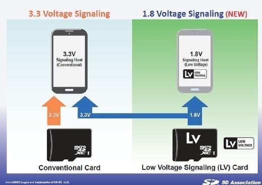 Die LVS-SD-Karten sind mit einem LV auf der Karte gekennzeichnet.