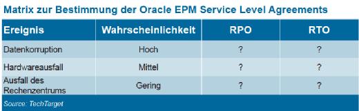 Beispiel einer Matrix zur Bestimmtung der Oracle EPM Service-Level-Anforderungen