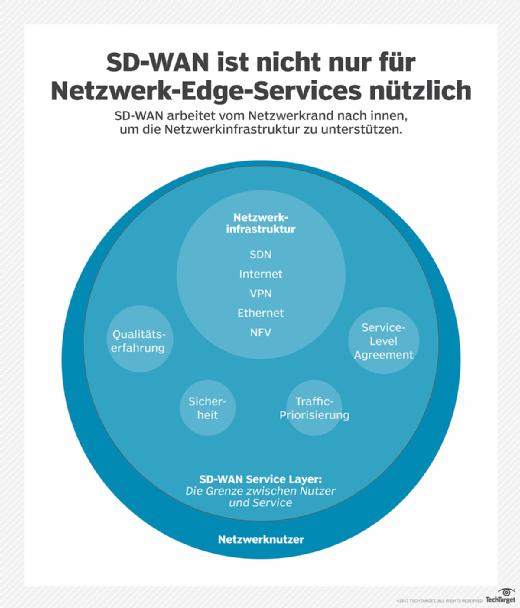 Die Position von SD-WAN an der Spitze der Service Delivery Chain kann die Effizienz der Infrastruktur für technologische Bestrebungen in tieferen Netzwerkschichten steigern.