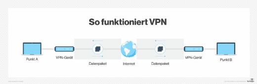 So funktioniert VPN.