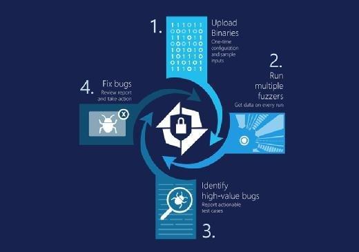 In der Entwicklungsphase wurde Microsoft Security Risk Detection als Project Springfield geführt. Entwickler können ihren Binärcode im Cloud-Dienst testen lassen.