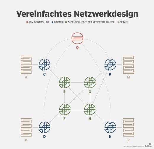 Anhand dieses Beispielnetzwerks lässt sich visualisieren, wie SDN und Machine Learning zusammenarbeiten können.