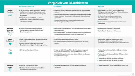 Vergleich BI-Anbieter