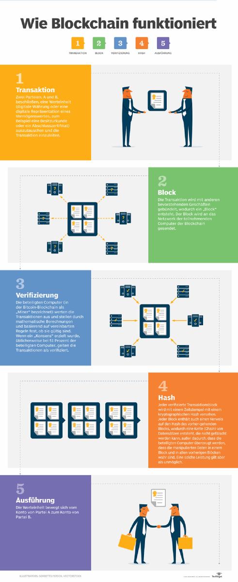 Wie Blockchain funktioniert.
