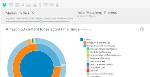 Amazon Macie soll sensible Daten in S3-Speichern schützen