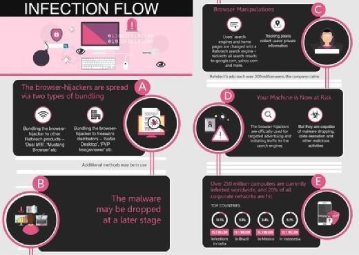 Check Point Fireball Malware Infektionsweg