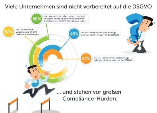 Compuware - Studie zur EU-DSGVO