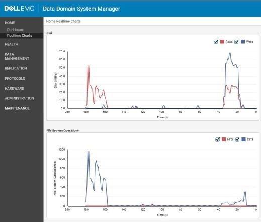 """Die """"Realtime Charts"""" der DD VE reagieren tatsächlich in gefühlter Echtzeit und zeigen Leistungsdaten an."""