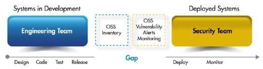 Zwischen der Entwicklung und der Bereitstellung von Software sollte die Untersuchung auf Schwachstellen erfolgen.