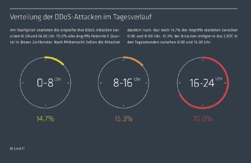 Link11 - DDoS-Report