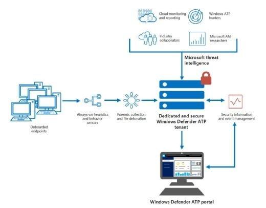 Die Komponenten des Cloud-Dienstes Windows Defender ATP im Überblick. Die Lösung verarbeitet Informationen von den Sensoren in den Windows-10-Endpunkten ebenso wie Security-Informationen aus der Cloud.