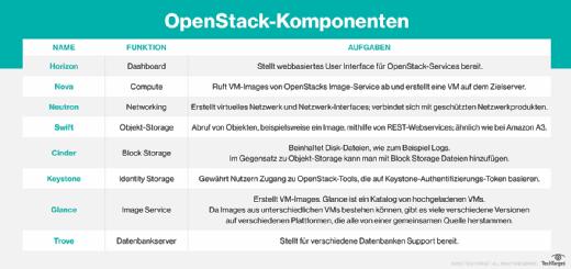 Die OpenStack-Komponenten.