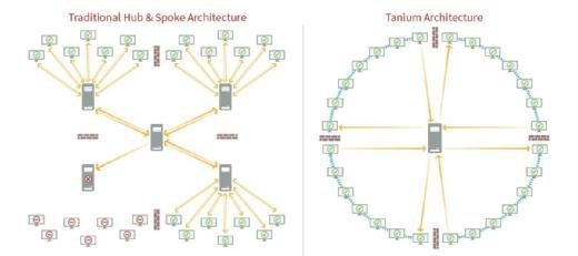 Tanium Security Management