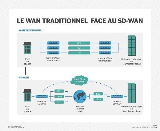 Traditional WAN vs. SD-WAN overlay