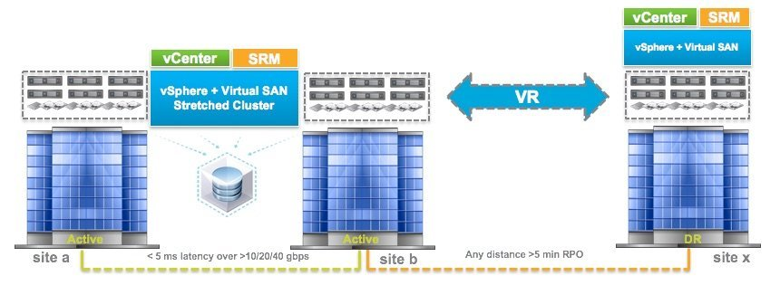 VSAN 6.1 : Stretched Cluster et Disaster Recovery