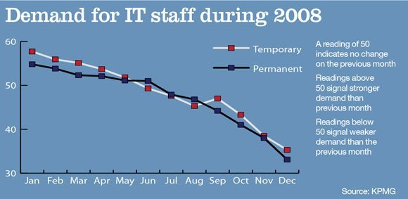 Demand for IT staff in 2008