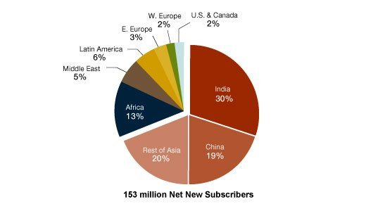 Wireless subscriber growth Q1 2009