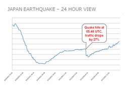 Japan internet traffic, earthquake, quake, Japan, traffic