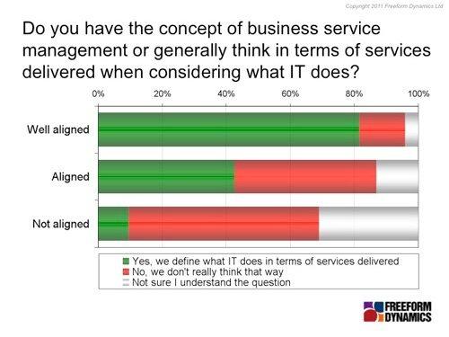 Service management chart