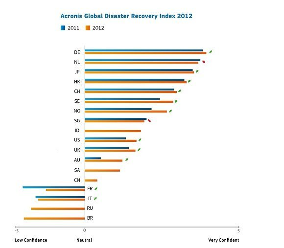 Acronis Global Disaster Recovery Index 2012