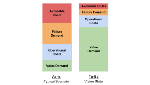 Costs of running IT chart