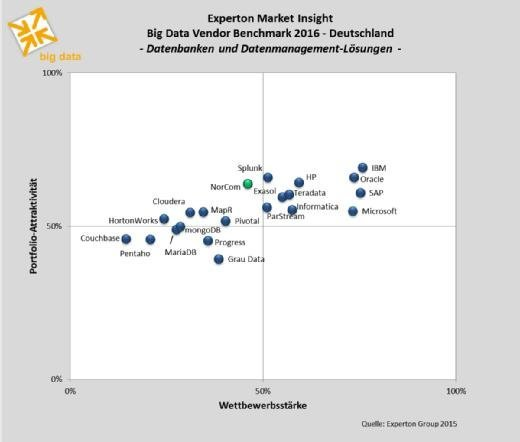 Experton Big Data Vendor Benchmark Datenbankanbieter