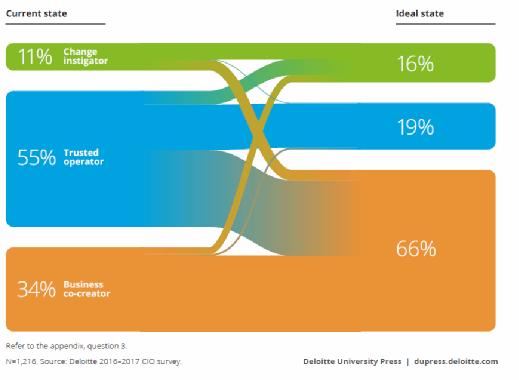 Die Rolle des CIOs, Realität versus Erwartungen.