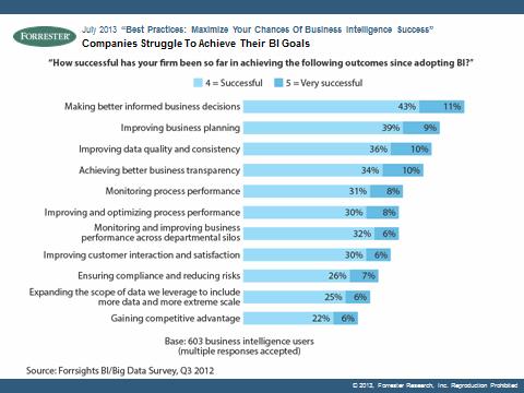 Forrester BI best practice chart