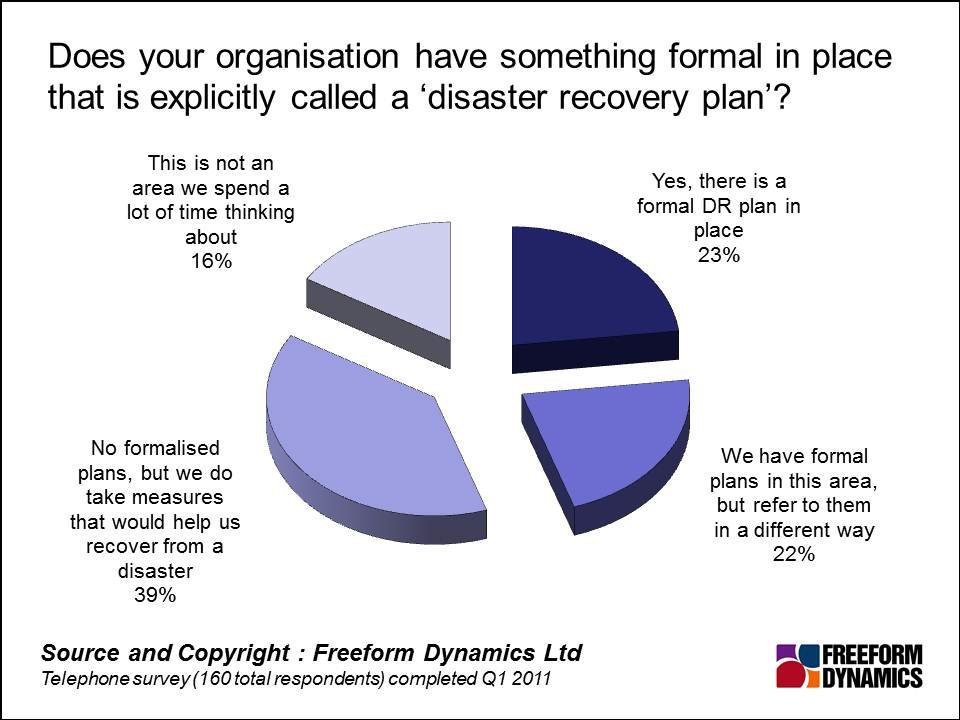 Seven Enablers Of Effective Disaster Recovery For Smes