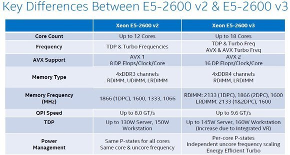 Intel Xeon E5-2600 v3 Haswell-EP