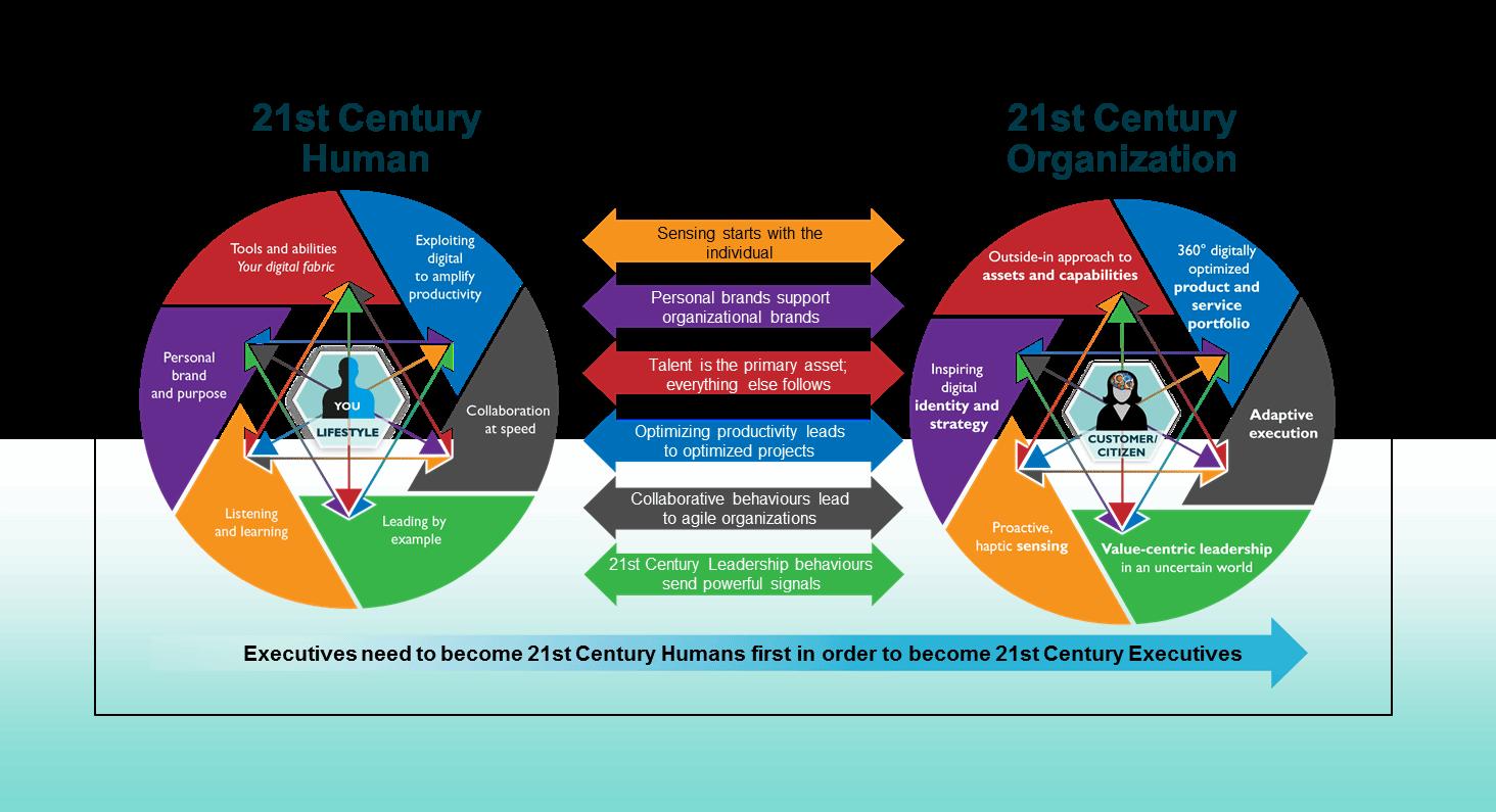 21世纪的企业与组织对于员工所应具备特质的要求