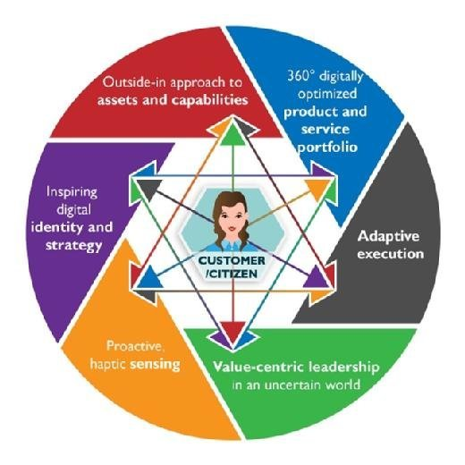 The six aspects of the 21st century organisation