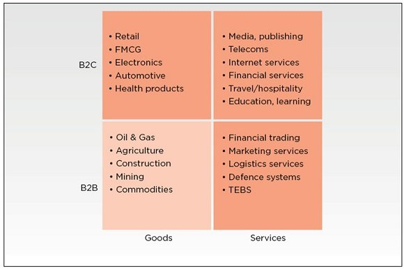 Figure 2: These trends are visible in every industry, but less so in commodity B2B goods