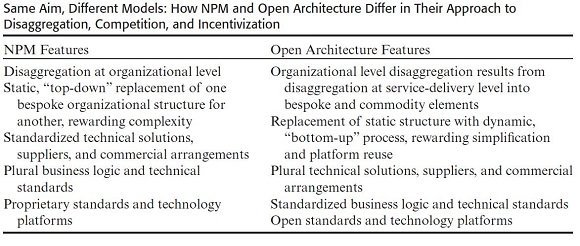 NPM vs open architecture