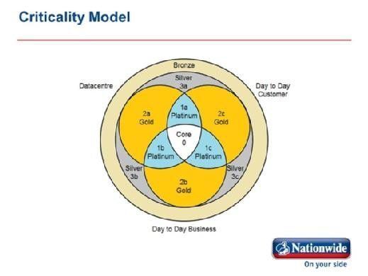 Nationwide disaster recovery model