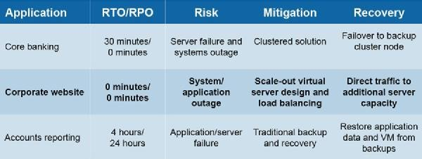 Disaster recovery planning: Where virtualisation can help