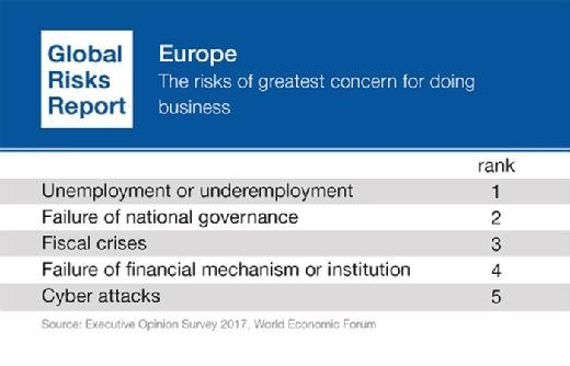 Risks of greatest concern for doing business