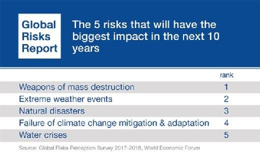 Top 5 risks that will have the biggest impact over the next 10 years