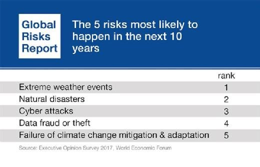Top 5 global risks most likely to happen over the next 10 years