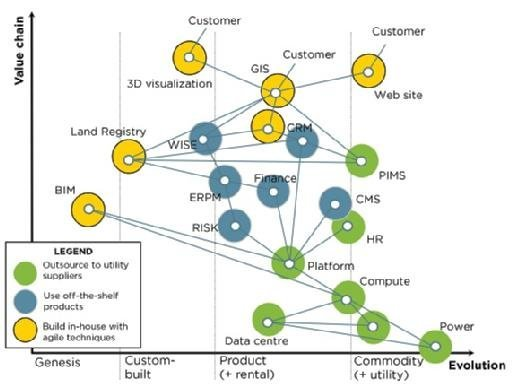 Wardley map for HS2