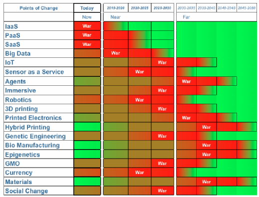 Adoption of technologies chart