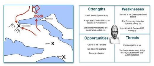 Simon Wardley - Themistocles' map vs SWOT