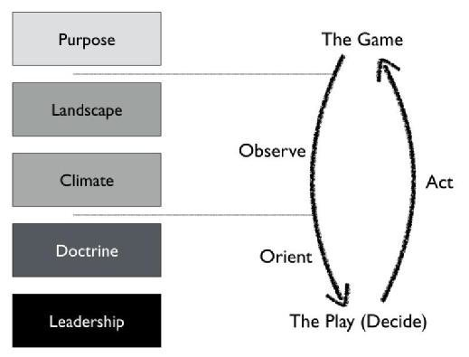 Simon Wardley - the strategy cycle
