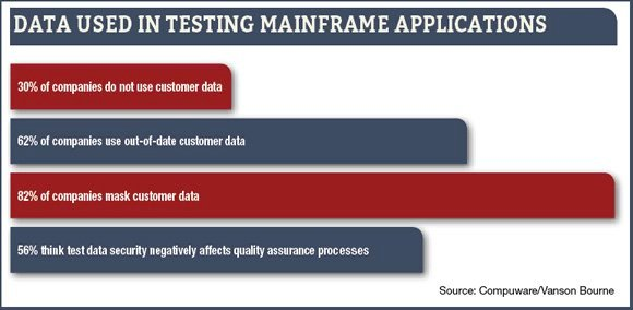 Mainframe testing compromises data privacy