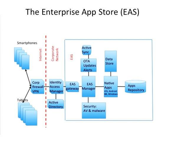 Enterprise App Stores