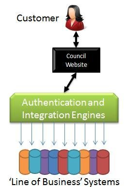 A typical council website architecture