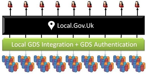 Integrating Local.Gov.UK
