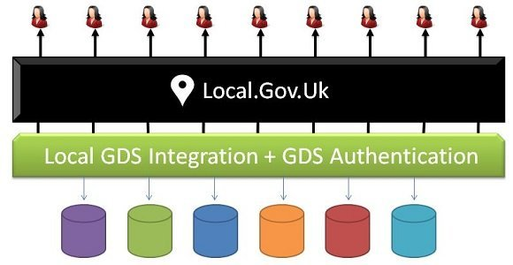 The simplicity of Local.Gov.UK