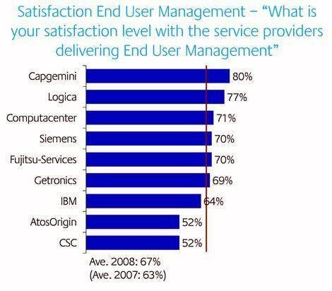 Satisfaction End User Management